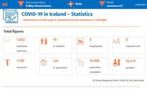 statistiky COVID-19 Island