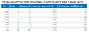 tabulka úmrtnosti na COVID-19 na Islandu